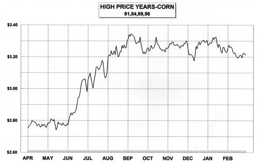2001 Seasonal Soybean Chart Risk Essment Guide 1997 2000 March Corn Futures Freedom To Farm Prices 1980 May